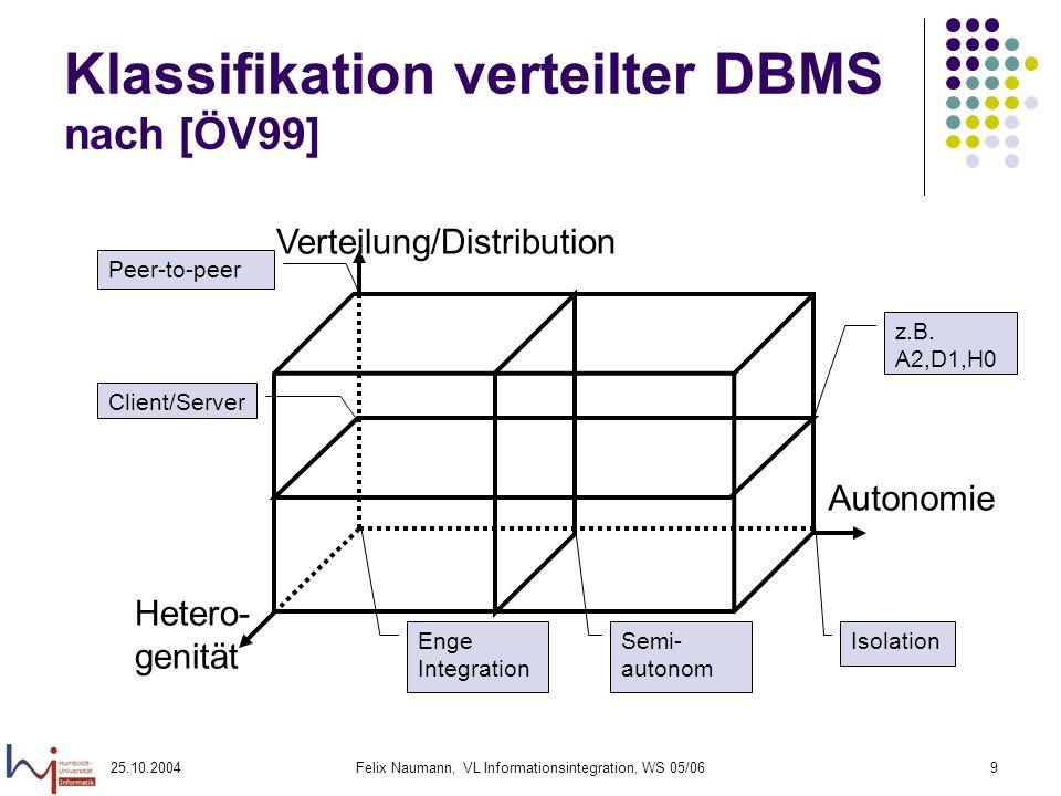Klassifikation verteilter DBMS nach [ÖV99]